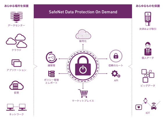 SafeNet Data Protection On Demand製品詳細1