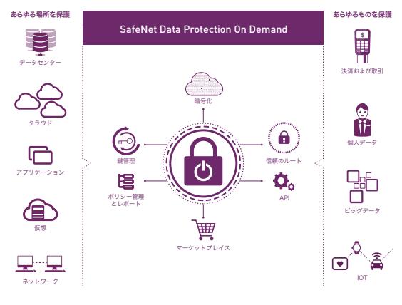 SafeNet Data Protection On Demand製品詳細1