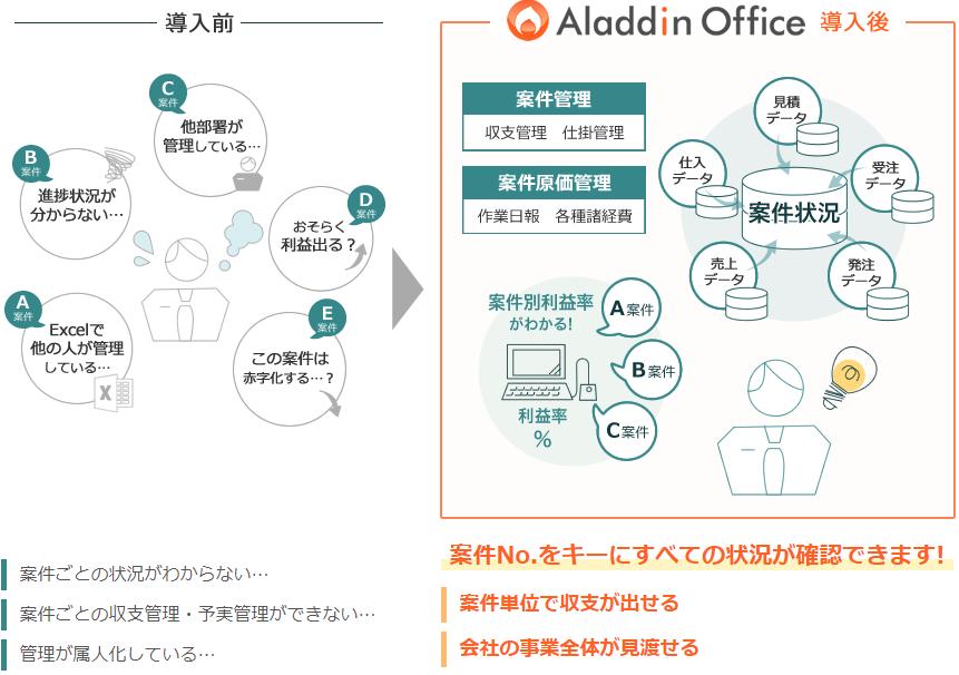 「アラジンオフィス」製品詳細1