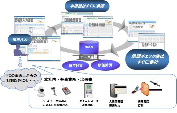 HIPLUS 就業管理システム製品詳細1