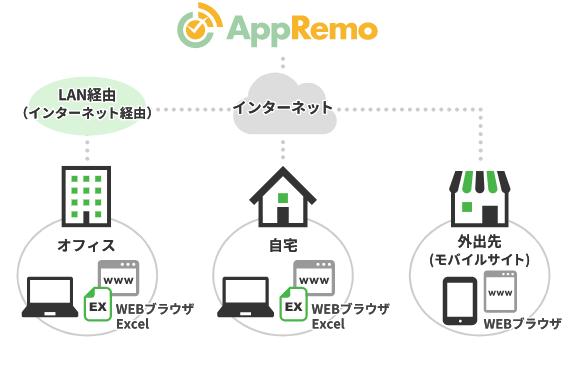 テレワークフローAppRemo(アップリモ)製品詳細1