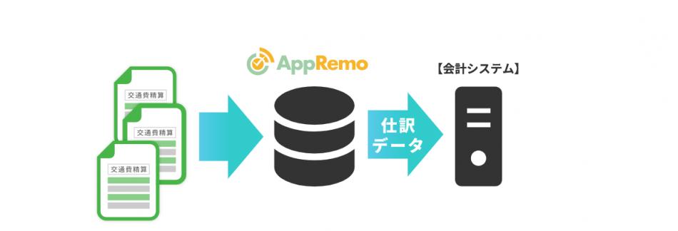 ワークフローシステムAppRemo(アップリモ)製品詳細3