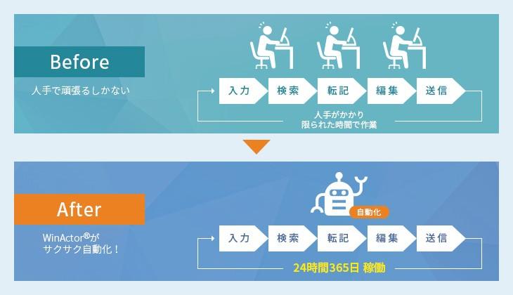 RPAツール「WinActor」製品詳細1