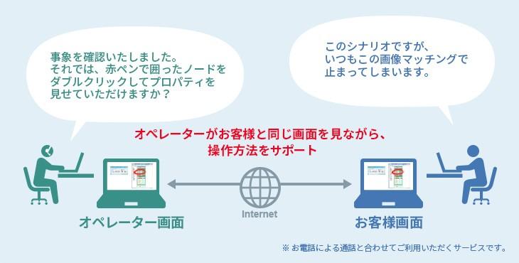 RPAツール「WinActor」製品詳細3