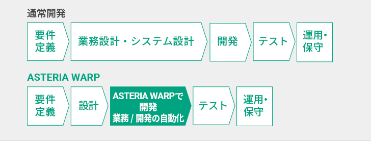 ASTERIA Warp Core製品詳細1