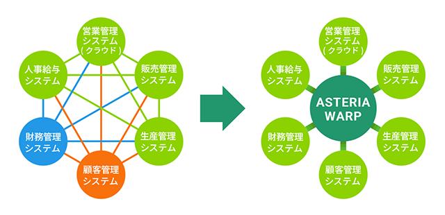 ASTERIA Warp製品詳細1