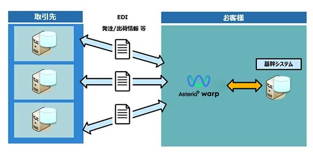 ASTERIA Warp製品詳細2