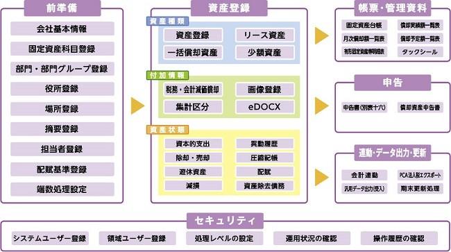 PCA固定資産DXクラウド製品詳細1