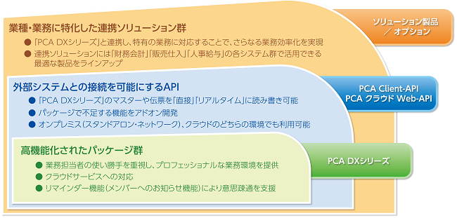 PCA固定資産DXクラウド製品詳細3