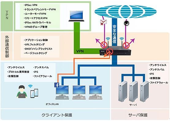 NISG-3000製品詳細2