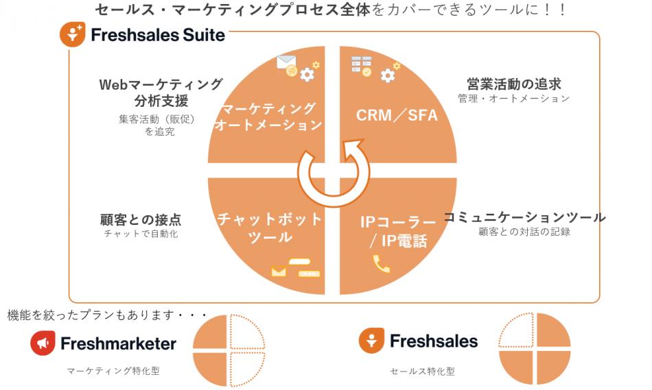 Freshsales製品詳細1