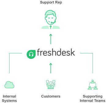 Freshdesk製品詳細1