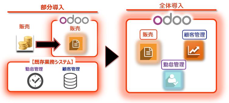 odoo製品詳細3
