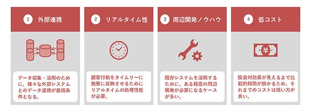 INTEGRAL-CORE製品詳細2