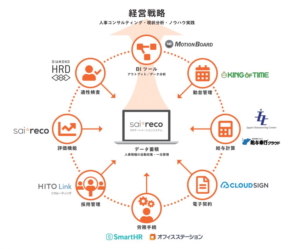 sai*reco(サイレコ)製品詳細2