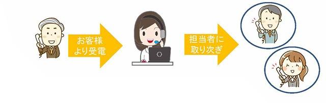 NSTechno-phoneシリーズ製品詳細2
