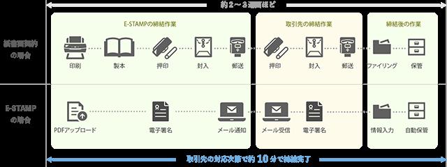 E-STAMP製品詳細1