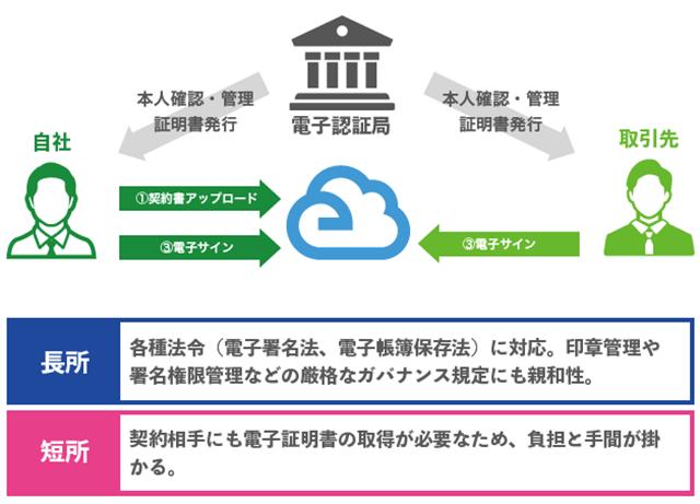 E-STAMP製品詳細2