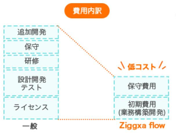 ziggxa flow製品詳細1