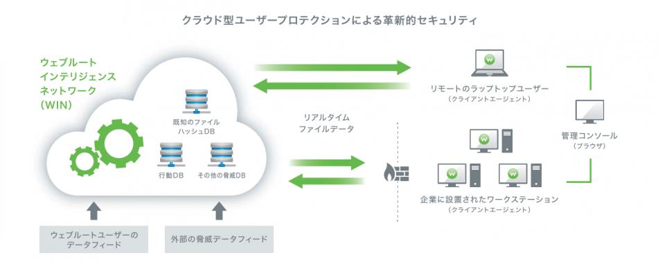 Webroot SecureAnywhere Business製品詳細1