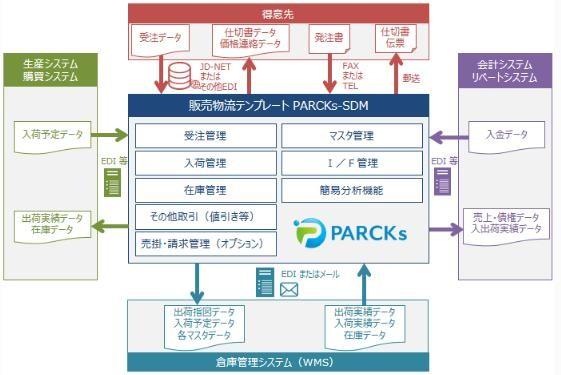 PARCKs-SDM(パークス・エスディエム)製品詳細1