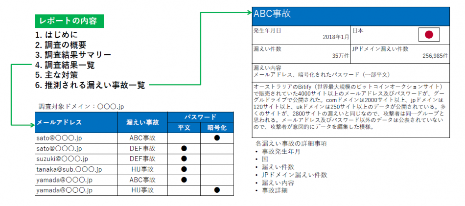 PassLeakサービス セキュリティ診断製品詳細2