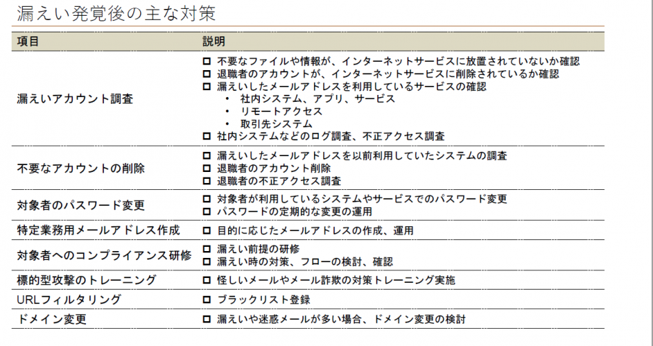 PassLeakサービス セキュリティ診断製品詳細3
