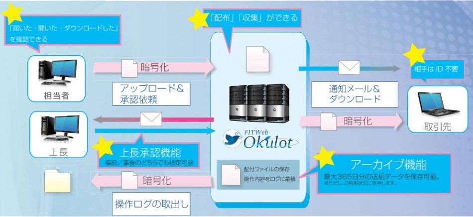 FITWeb Okulot製品詳細1