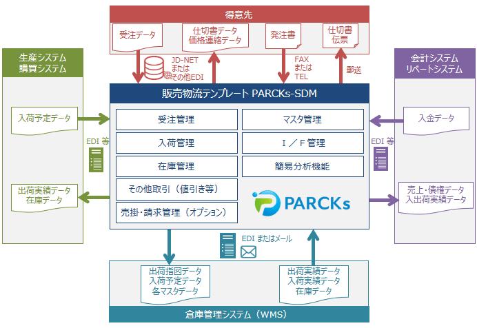 PARCKs-SDM(パークス・エスディエム)製品詳細2