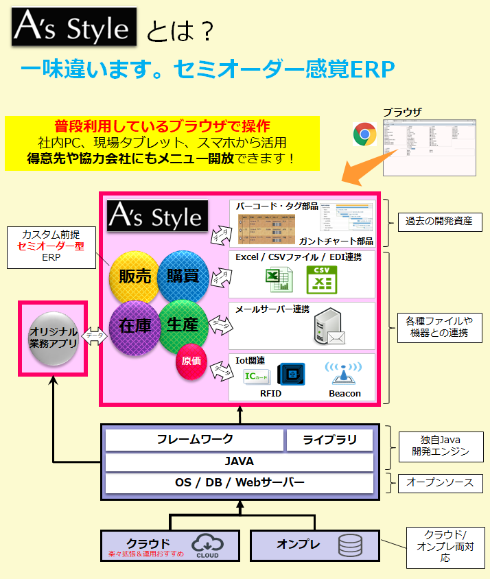 『A's Style』製品詳細1