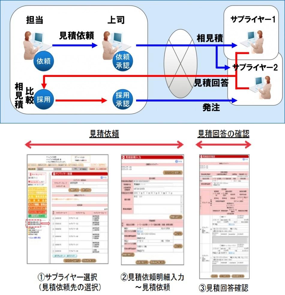 見積取次サービス製品詳細3