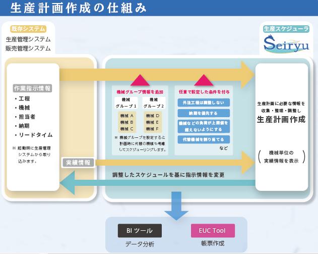 「Seiryu(セイリュウ)」製品詳細1