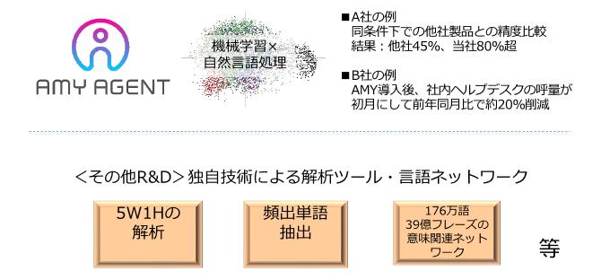 AMY AGENT製品詳細1