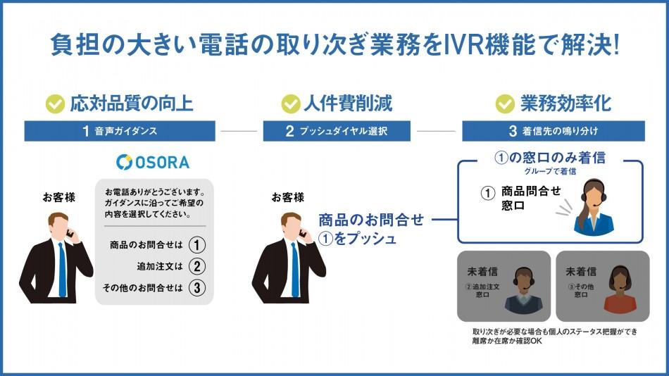 受電業務システムOSORA製品詳細1