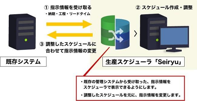 Seiryu製品詳細2