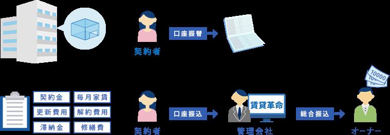賃貸革命10製品詳細2