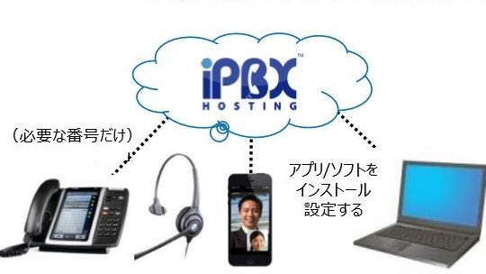 iPBXHosting 製品詳細1
