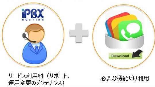 iPBXHosting 製品詳細2