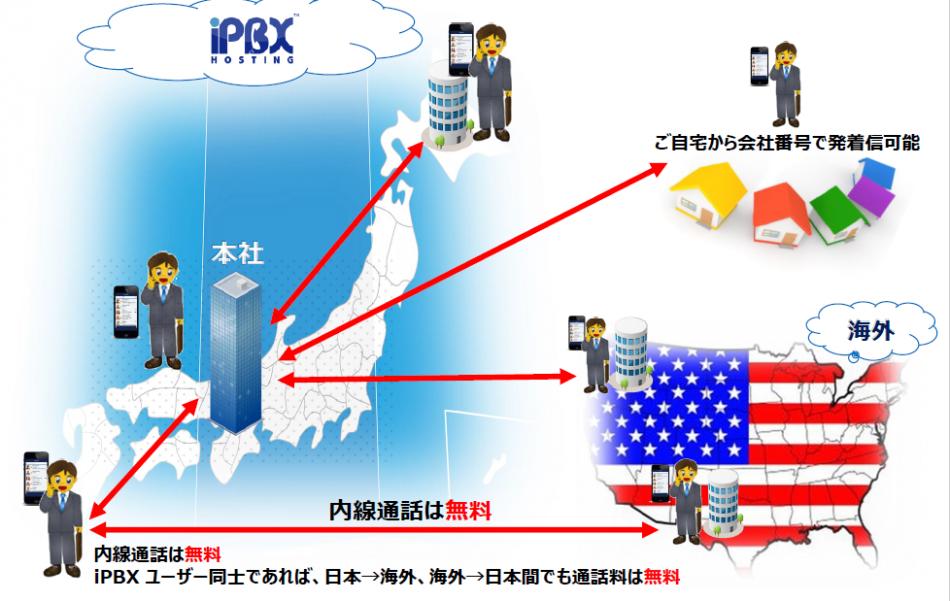 iPBX Hosting製品詳細1