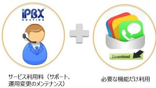 iPBX Hosting製品詳細2