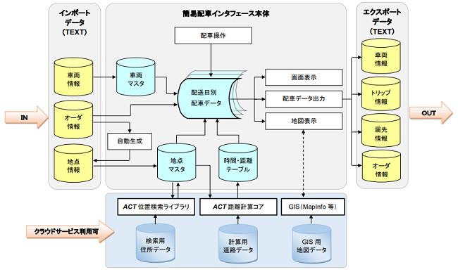 簡易配車インタフェース製品詳細3