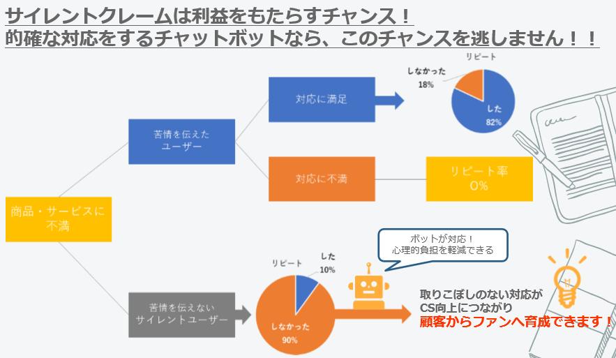 AIチャットボット導入・運用サービス製品詳細3