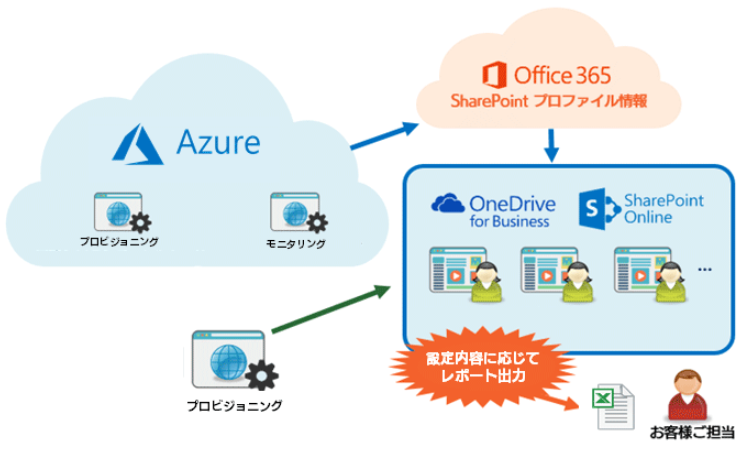 OneDrive for Business Security Pack製品詳細2