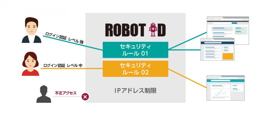 ROBOT ID製品詳細1