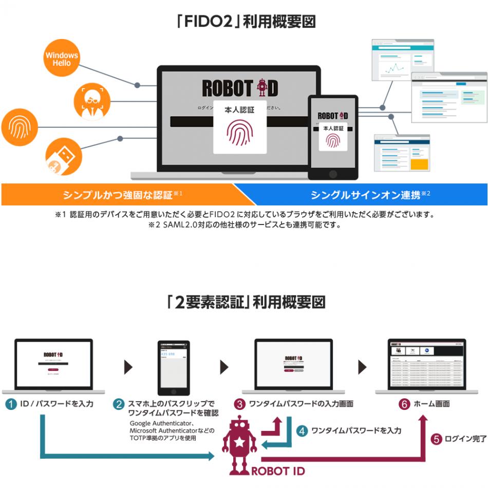 ROBOT ID製品詳細3