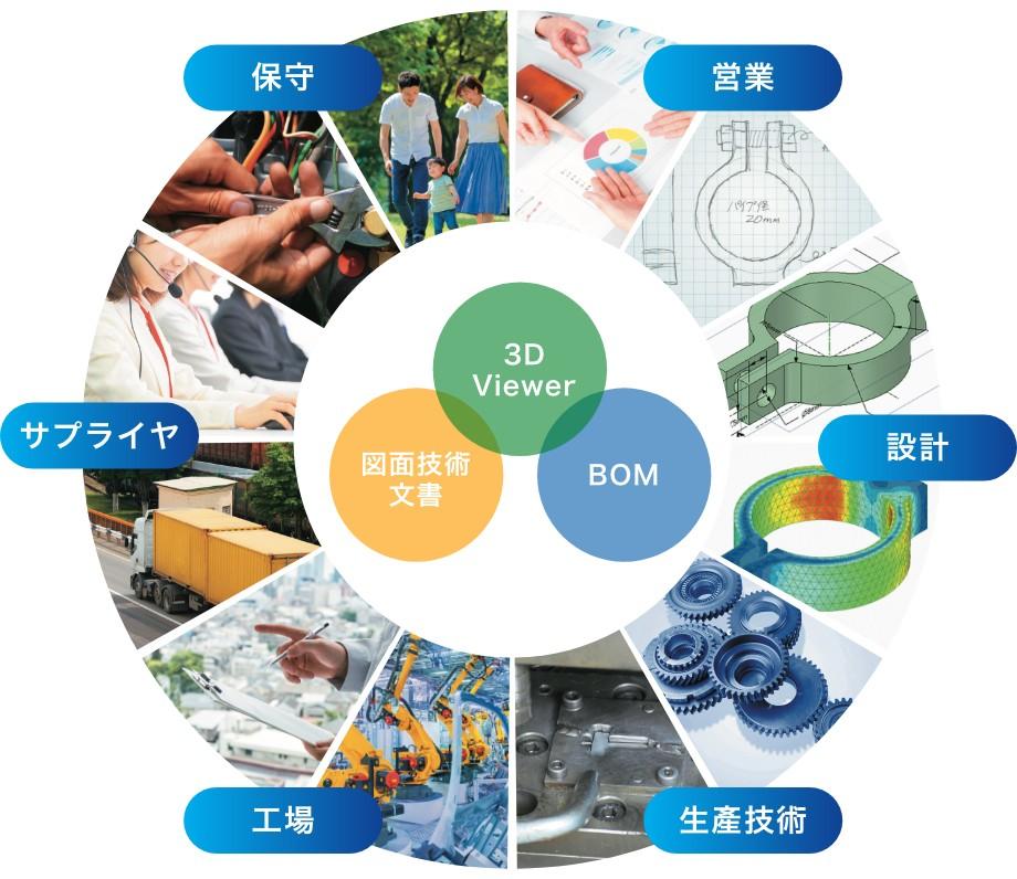 Visual BOM製品詳細1