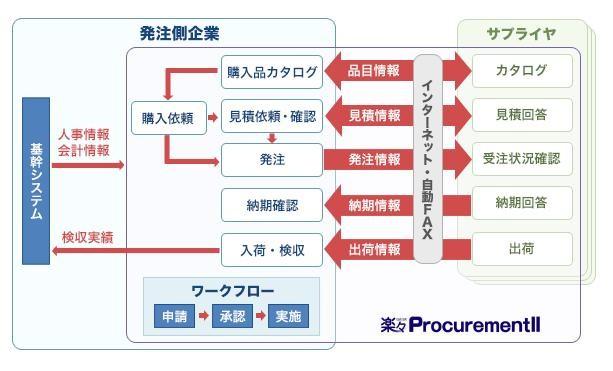 楽々ProcurementII製品詳細3