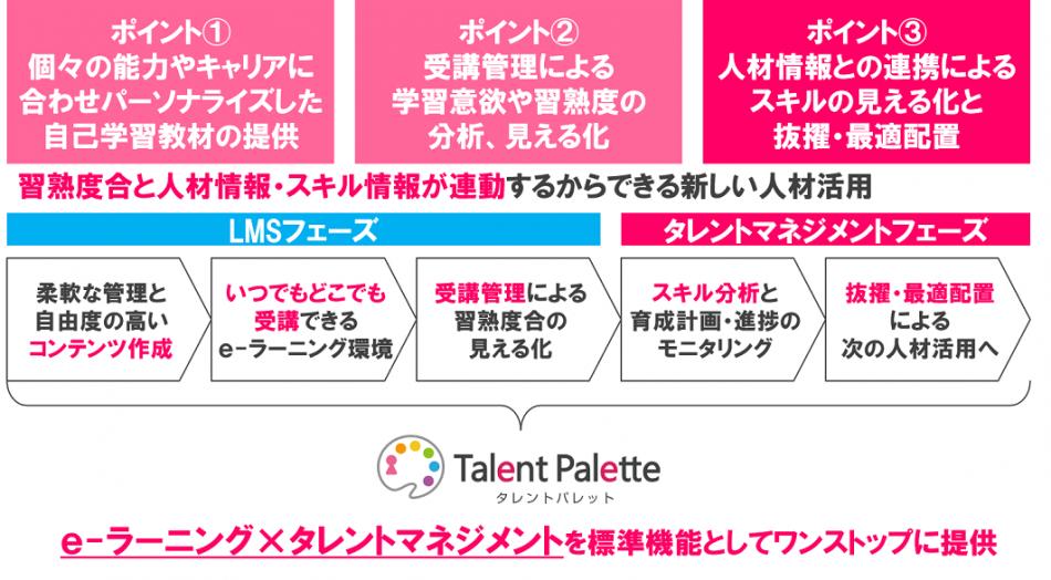 タレントパレット製品詳細1