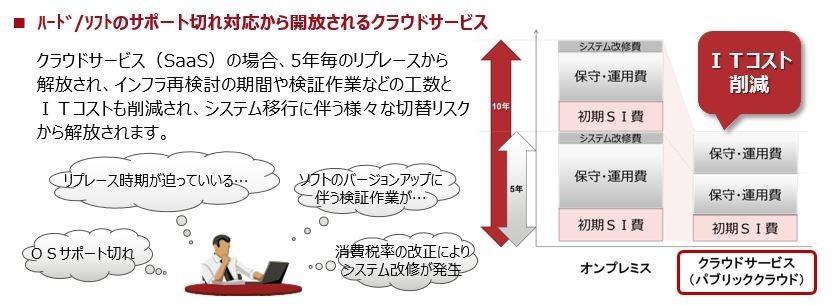 受発注クラウドサービス製品詳細3