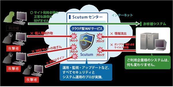 【Scutum(スキュータム)】製品詳細1